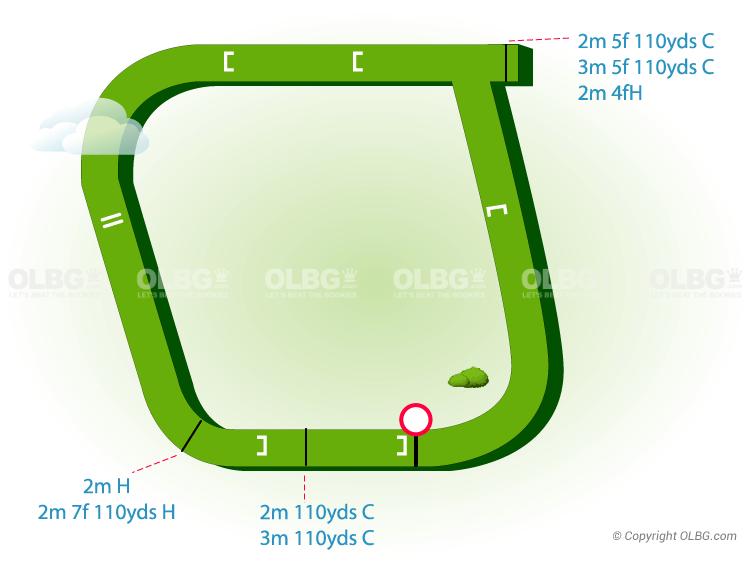 Fakenham National Hunt Racecourse Map