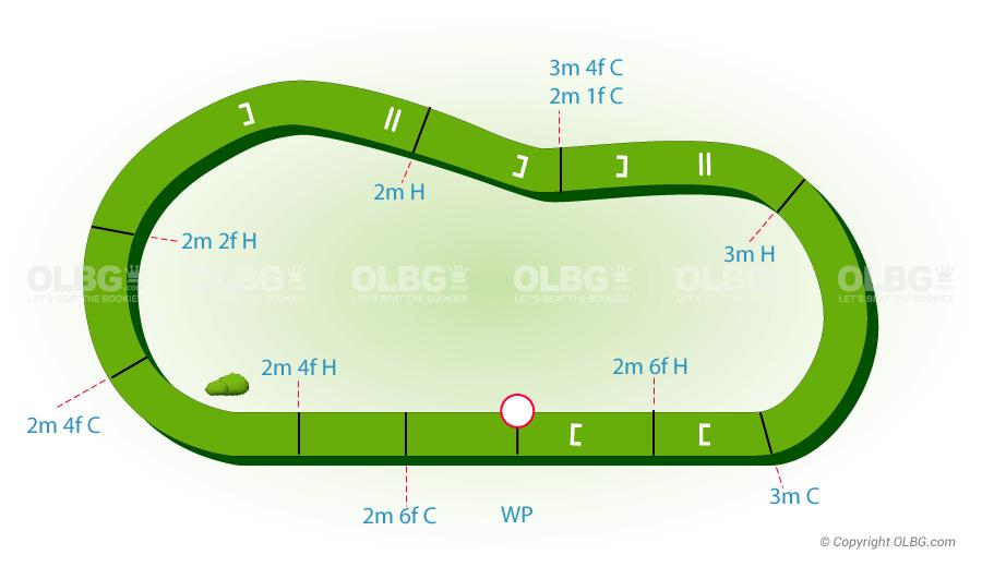 Limerick National Hunt Racecourse Map